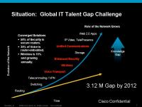 Growing Demand for IT Talent