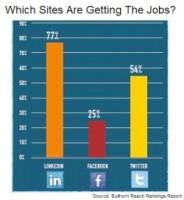 Bullhorn-social-media-jobs-postings
