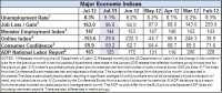 Econ-indicators-for-July-2012
