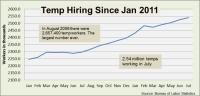 Temp-hire-thru-july-2012-1