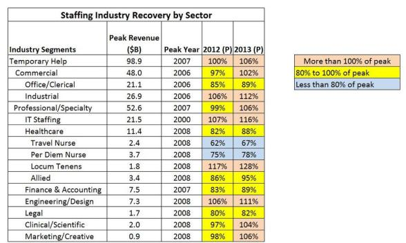 staffing industry recovery by sector